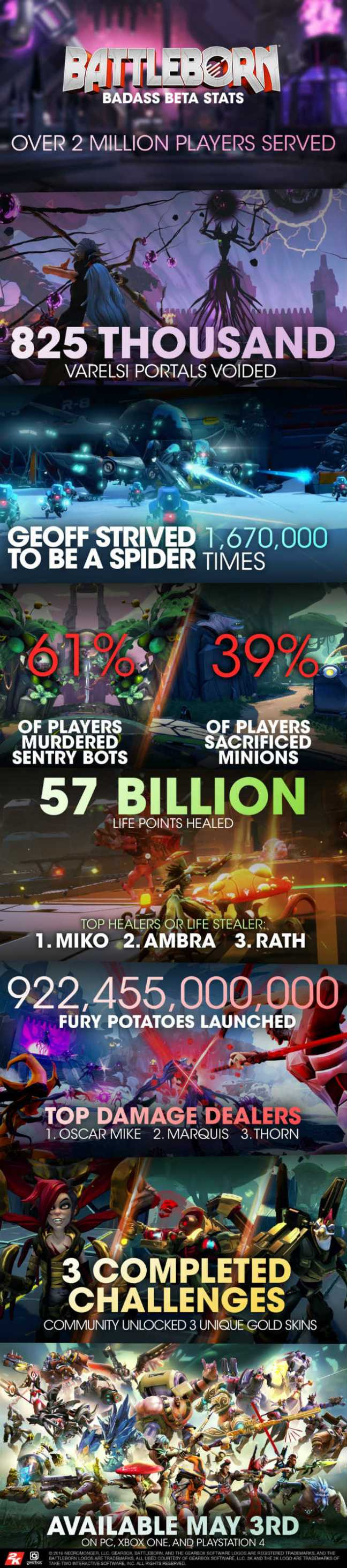 battleborn statistik